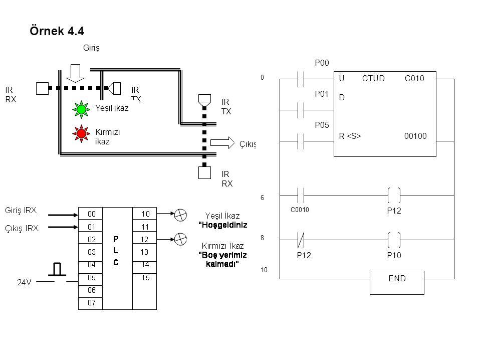Örnek 4.4 IR TX IR RX Yeşil ikaz Kırmızı ikaz Giriş Çıkış P00 END C0010 P05 0 6 8 10 P01 U CTUD C010 D R 00100 P12 P10P12