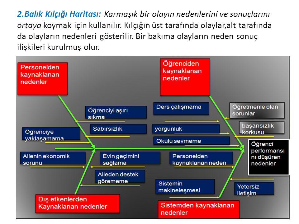 2.Balık Kılçığı Haritası: Karmaşık bir olayın nedenlerini ve sonuçlarını ortaya koymak için kullanılır. Kılçığın üst tarafında olaylar,alt tarafında d