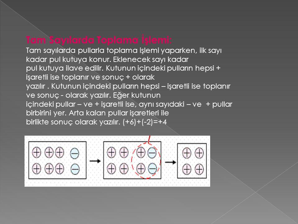 Tam Sayılarda Toplama İşlemi: Tam sayılarda pullarla toplama işlemi yaparken, ilk sayı kadar pul kutuya konur. Eklenecek sayı kadar pul kutuya ilave e