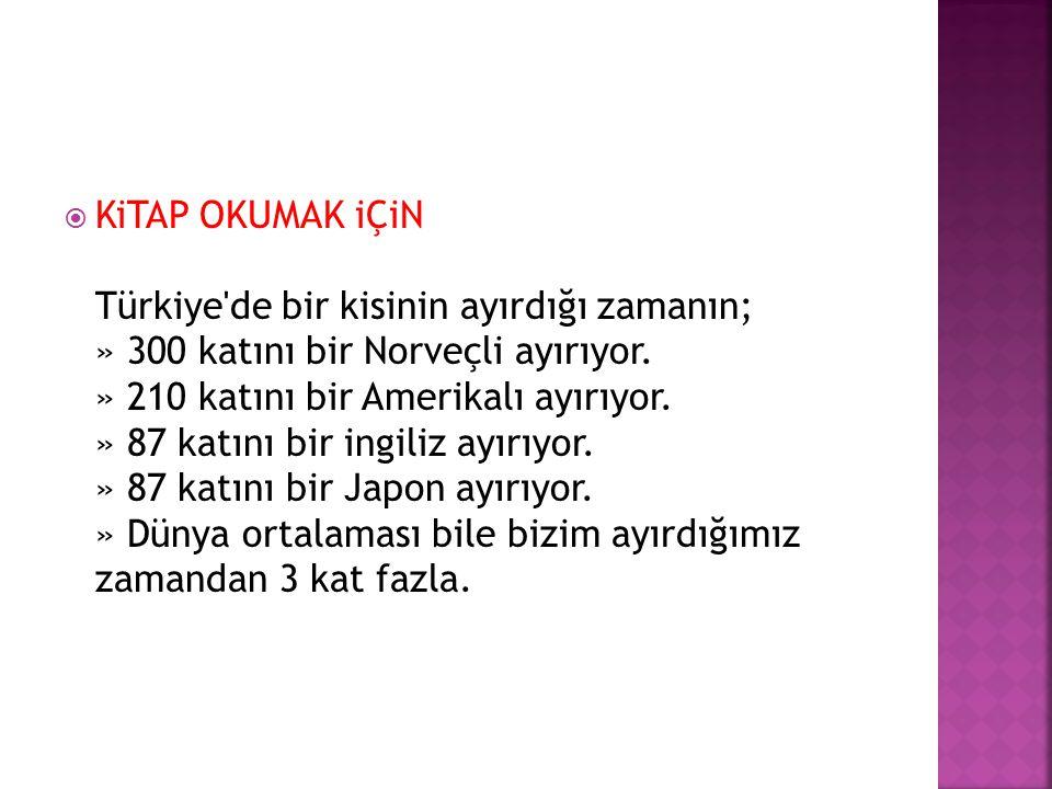  KiTAP OKUMAK iÇiN Türkiye'de bir kisinin ayırdığı zamanın; » 300 katını bir Norveçli ayırıyor. » 210 katını bir Amerikalı ayırıyor. » 87 katını bir