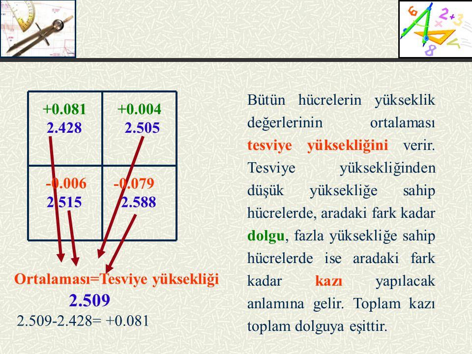 2.5052.428 2.5152.588 Bütün hücrelerin yükseklik değerlerinin ortalaması tesviye yüksekliğini verir. Tesviye yüksekliğinden düşük yüksekliğe sahip hüc