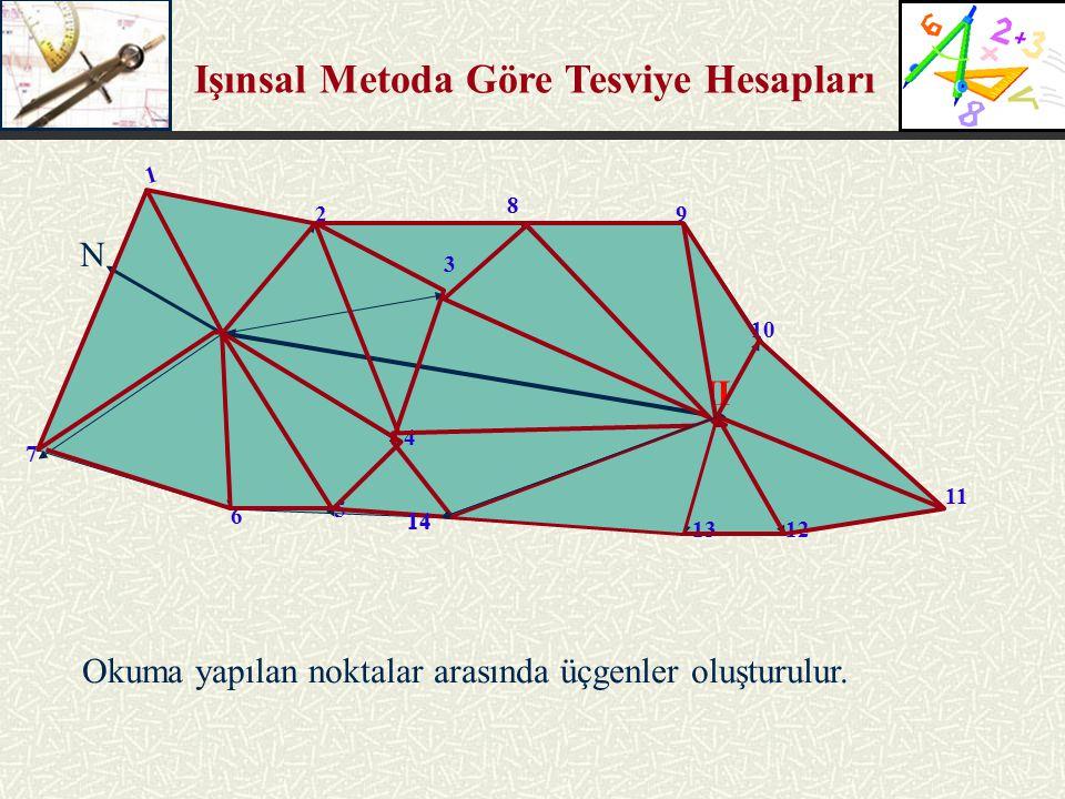 Işınsal Metoda Göre Tesviye Hesapları 2 3 II 4 5 6 7 8 9 10 11 1213 Okuma yapılan noktalar arasında üçgenler oluşturulur. N I 1 14