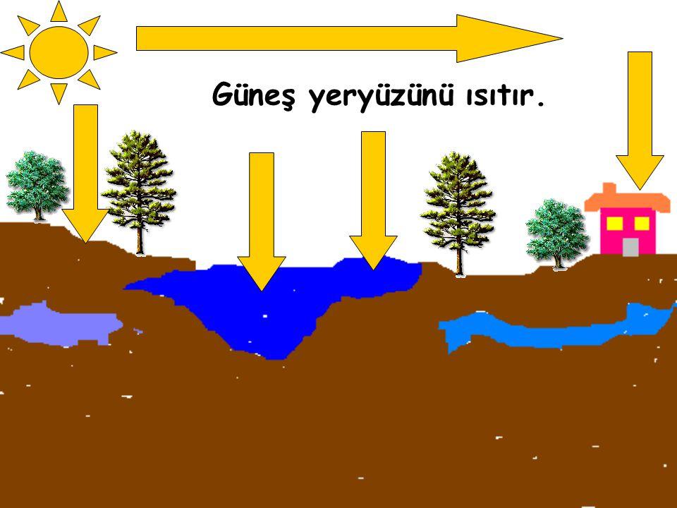Yeraltı Suları Yer üstü Suları (deniz, göl,akarsu vb.)