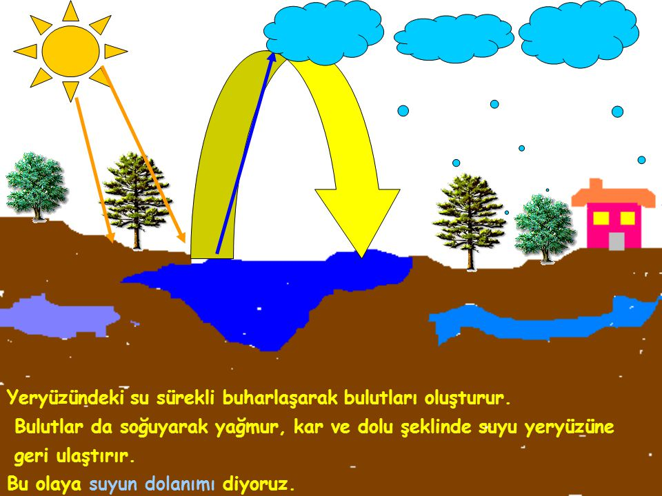 Yeryüzündeki su sürekli buharlaşarak bulutları oluşturur.