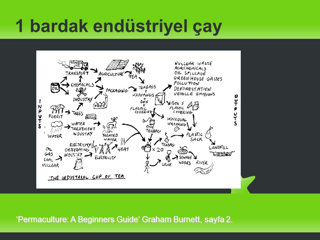 1 bardak endüstriyel çay 'Permaculture: A Beginners Guide' Graham Burnett, sayfa 2.