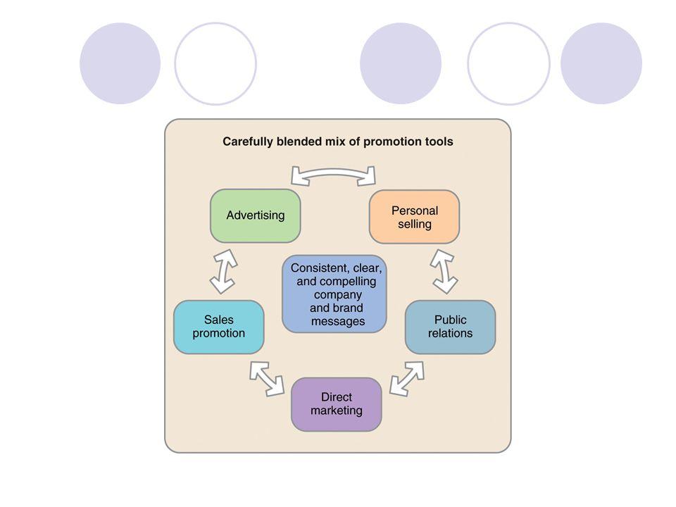  Bütünleşik pazarlama iletişimi hedef dinleyicinin tanımlanmasını ve arzu edilen dinleyici tepkisinin oluşması için iyi koordine edilmiş tutundurma kampanyasının şekillendirilmesini gerektirir.