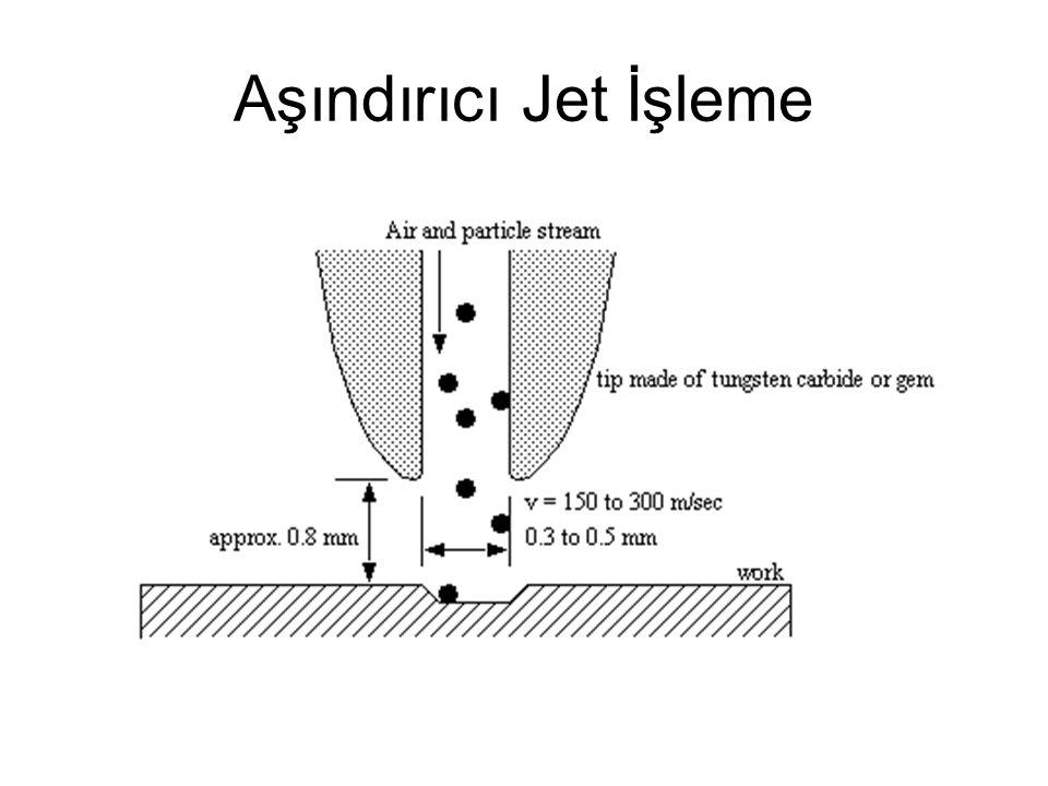 Aşındırıcı Jet İşleme