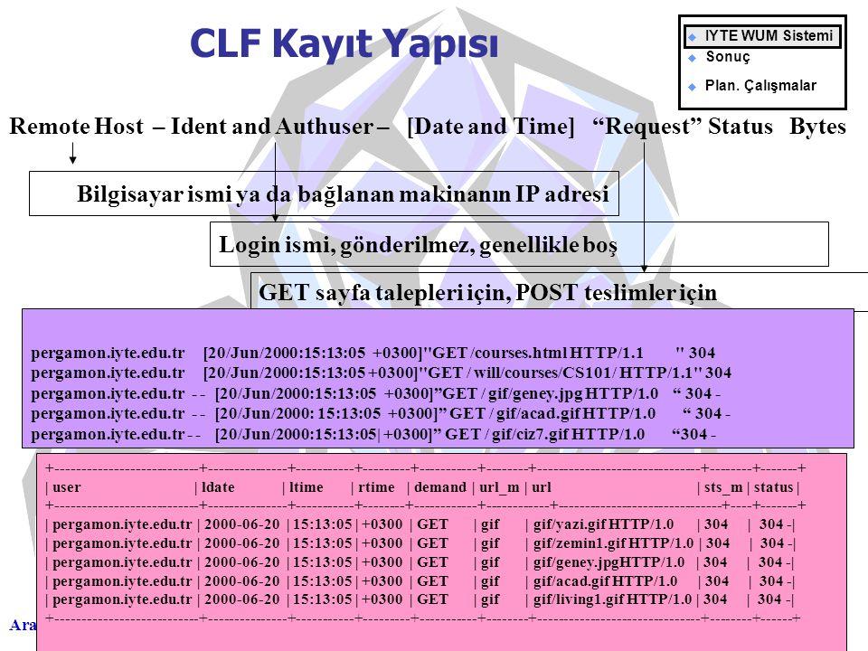 Aralık 2002 Tıkların Dili Belgin ÖZAKAR Bilgisayar ismi ya da bağlanan makinanın IP adresi CLF Kayıt Yapısı Remote Host Login ismi, gönderilmez, genellikle boş GET sayfa talepleri için, POST teslimler için – Ident and Authuser – [Date and Time] Request Status Bytes pergamon.iyte.edu.tr   [20/Jun/2000:15:13:05 +0300] GET /courses.html HTTP/1.1 304  pergamon.iyte.edu.tr   [20/Jun/2000:15:13:05 +0300] GET / will/courses/CS101/ HTTP/1.1 304  pergamon.iyte.edu.tr - - [20/Jun/2000:15:13:05 +0300] GET / gif/geney.jpg HTTP/1.0 304 - pergamon.iyte.edu.tr - - [20/Jun/2000: 15:13:05 +0300] GET / gif/acad.gif HTTP/1.0 304 - pergamon.iyte.edu.tr - - [20/Jun/2000:15:13:05| +0300] GET / gif/ciz7.gif HTTP/1.0 304 - +---------------------------+---------------+-----------+---------+-----------+--------+-------------------------------+--------+-------+ | user | ldate | ltime | rtime | demand | url_m | url | sts_m | status | +---------------------------+---------------+-----------+--------+------------+------------+-------------------------------+----+-------+ | pergamon.iyte.edu.tr | 2000-06-20 | 15:13:05 | +0300 | GET | gif | gif/yazi.gif HTTP/1.0 | 304 | 304 -| | pergamon.iyte.edu.tr | 2000-06-20 | 15:13:05 | +0300 | GET | gif | gif/zemin1.gif HTTP/1.0 | 304 | 304 -| | pergamon.iyte.edu.tr | 2000-06-20 | 15:13:05 | +0300 | GET | gif | gif/geney.jpgHTTP/1.0 | 304 | 304 -| | pergamon.iyte.edu.tr | 2000-06-20 | 15:13:05 | +0300 | GET | gif | gif/acad.gif HTTP/1.0 | 304 | 304 -| | pergamon.iyte.edu.tr | 2000-06-20 | 15:13:05 | +0300 | GET | gif | gif/living1.gif HTTP/1.0 | 304 | 304 -| +---------------------------+---------------+-----------+---------+-----------+--------+-------------------------------+--------+------+ u IYTE WUM Sistemi u Sonuç u Plan.