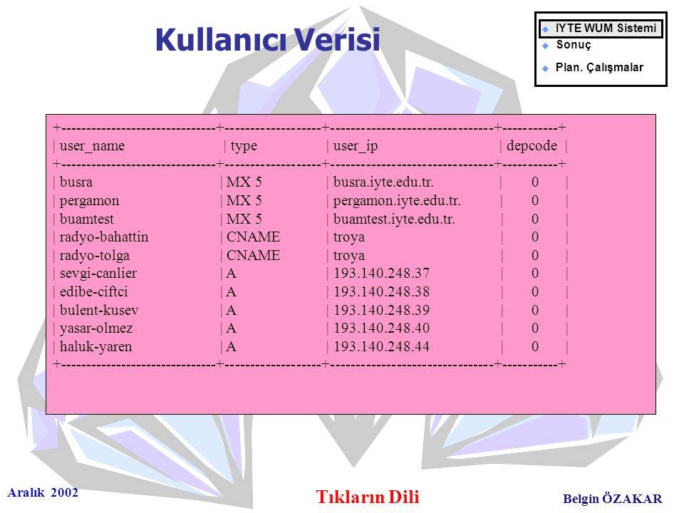 Aralık 2002 Tıkların Dili Belgin ÖZAKAR +-------------------------------+-------------------+--------------------------------+-----------+ | user_name | type | user_ip | depcode | +-------------------------------+-------------------+--------------------------------+-----------+ | busra | MX 5 | busra.iyte.edu.tr.