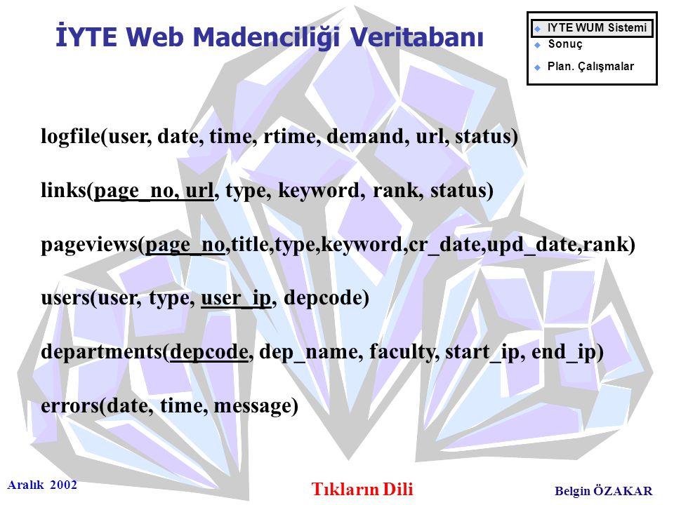 Aralık 2002 Tıkların Dili Belgin ÖZAKAR İYTE Web Madenciliği Veritabanı u IYTE WUM Sistemi u Sonuç u Plan. Çalışmalar logfile(user, date, time, rtime,