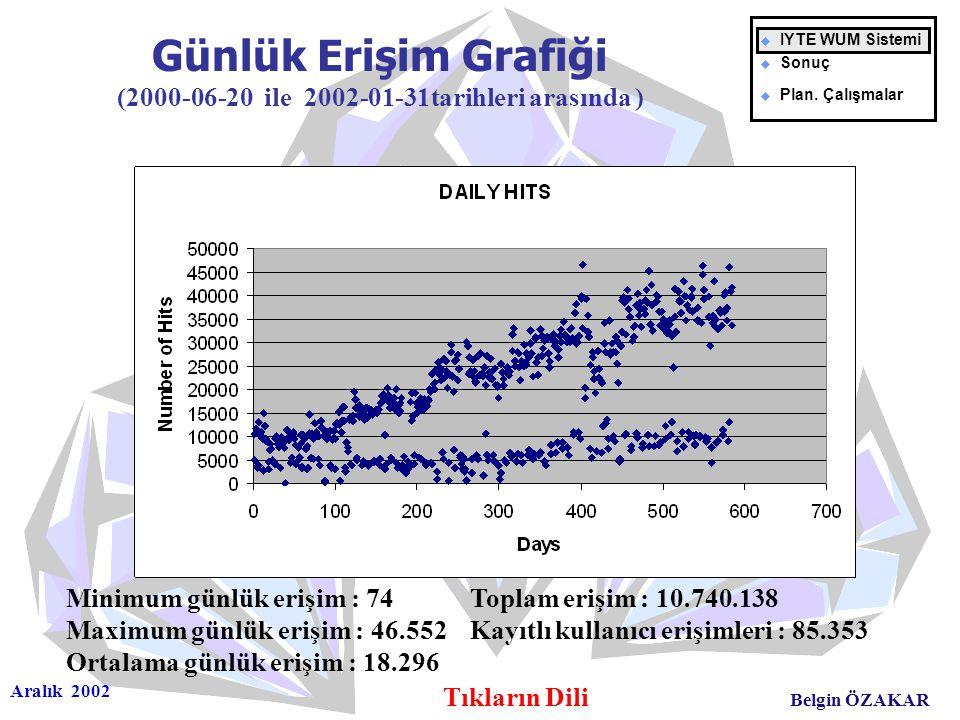 Aralık 2002 Tıkların Dili Belgin ÖZAKAR Günlük Erişim Grafiği (2000-06-20 ile 2002-01-31tarihleri arasında ) Minimum günlük erişim : 74 Toplam erişim : 10.740.138 Maximum günlük erişim : 46.552 Kayıtlı kullanıcı erişimleri : 85.353 Ortalama günlük erişim : 18.296 u IYTE WUM Sistemi u Sonuç u Plan.