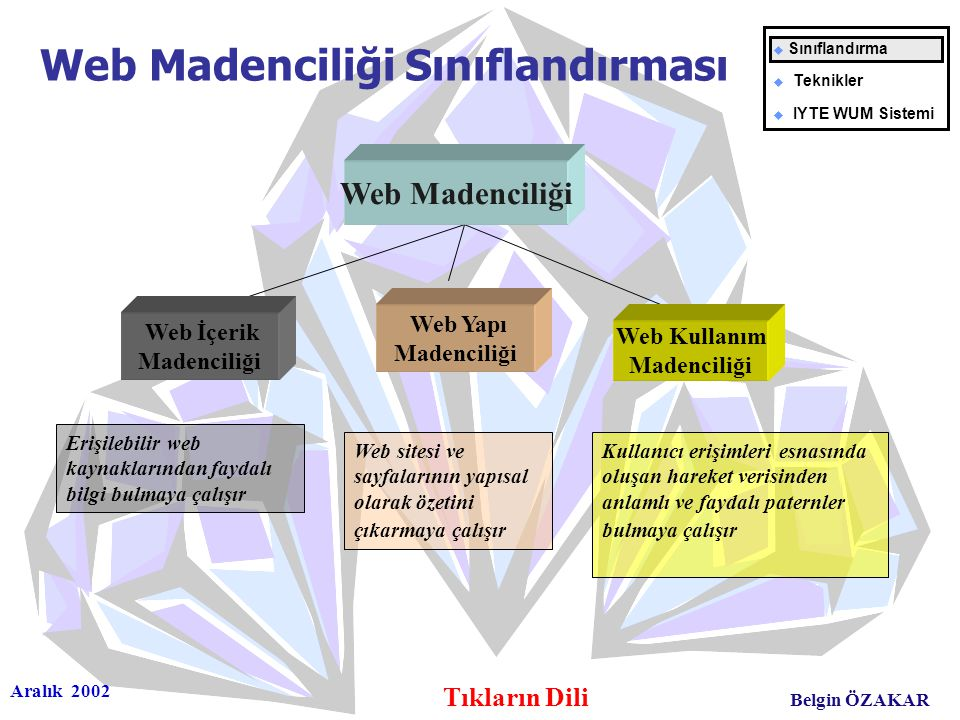 Aralık 2002 Tıkların Dili Belgin ÖZAKAR Web Yapı Madenciliği Web Kullanım Madenciliği Web sitesi ve sayfalarının yapısal olarak özetini çıkarmaya çalışır Web Madenciliği Sınıflandırması Kullanıcı erişimleri esnasında oluşan hareket verisinden anlamlı ve faydalı paternler bulmaya çalışır Web Madenciliği Erişilebilir web kaynaklarından faydalı bilgi bulmaya çalışır Web İçerik Madenciliği u Sınıflandırma u Teknikler u IYTE WUM Sistemi