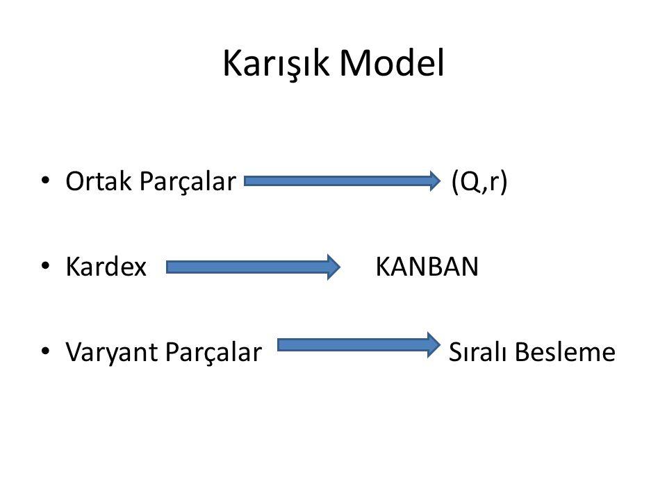Karışık Model Ortak Parçalar (Q,r) Kardex KANBAN Varyant Parçalar Sıralı Besleme
