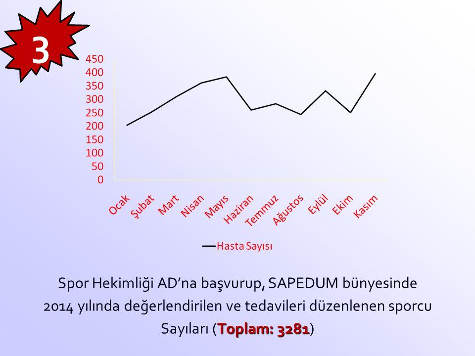 Spor Hekimliği AD'na başvurup, SAPEDUM bünyesinde 2014 yılında değerlendirilen ve tedavileri düzenlenen sporcu Toplam: 3281 Sayıları (Toplam: 3281) 3