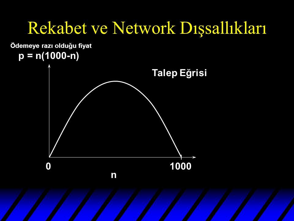 Rekabet ve Network Dışsallıkları 01000 n Ödemeye razı olduğu fiyat p = n(1000-n) Talep Eğrisi