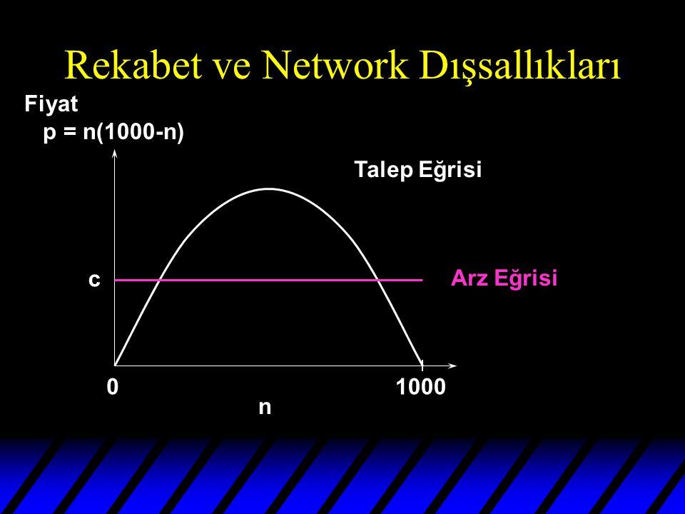 Rekabet ve Network Dışsallıkları 01000 n Talep Eğrisi Arz Eğrisi c Fiyat p = n(1000-n)