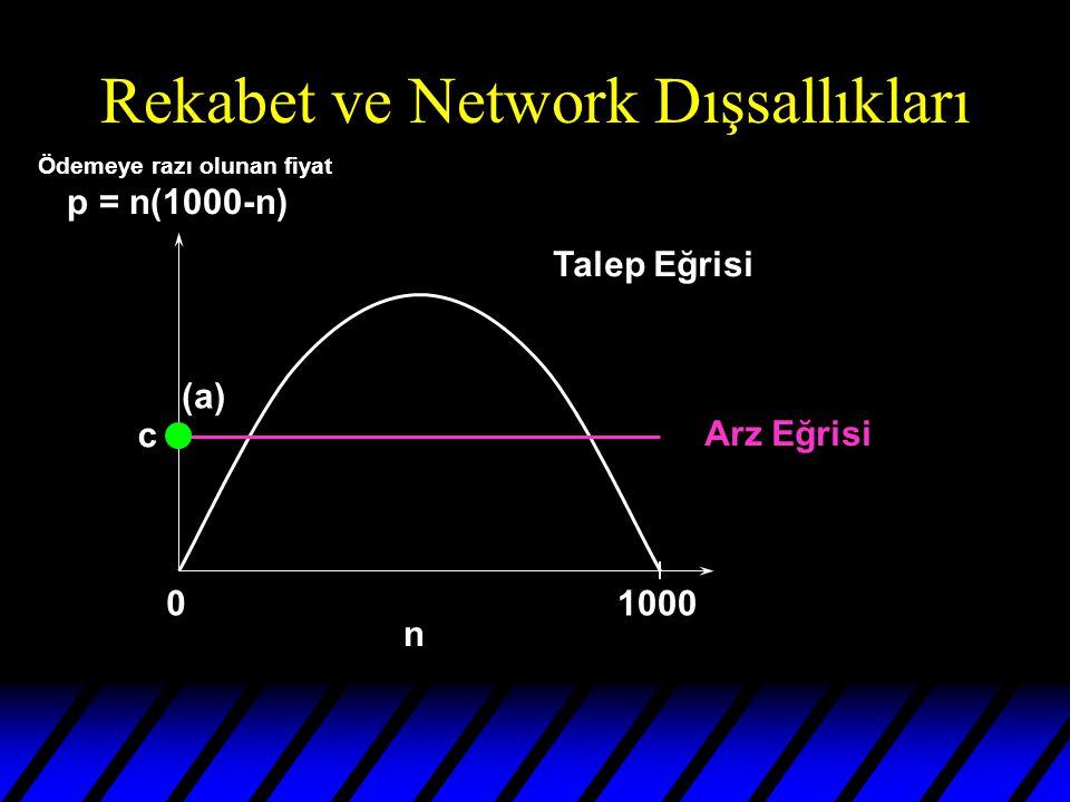 Rekabet ve Network Dışsallıkları 01000 n Talep Eğrisi Arz Eğrisi (a) c Ödemeye razı olunan fiyat p = n(1000-n)