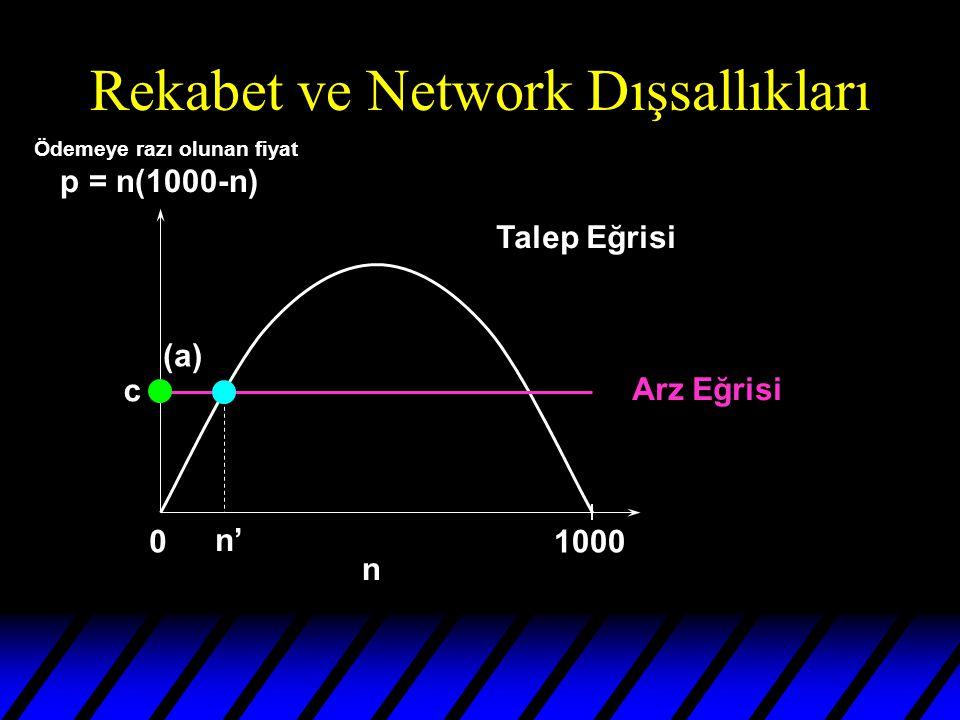Rekabet ve Network Dışsallıkları 01000 n Talep Eğrisi Arz Eğrisi n' (a) c Ödemeye razı olunan fiyat p = n(1000-n)