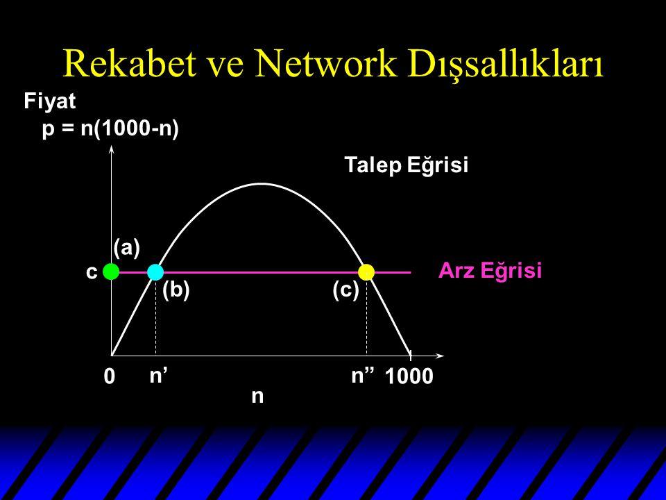 Rekabet ve Network Dışsallıkları 01000 n Talep Eğrisi Arz Eğrisi n' (b) n (c) (a) c Fiyat p = n(1000-n)