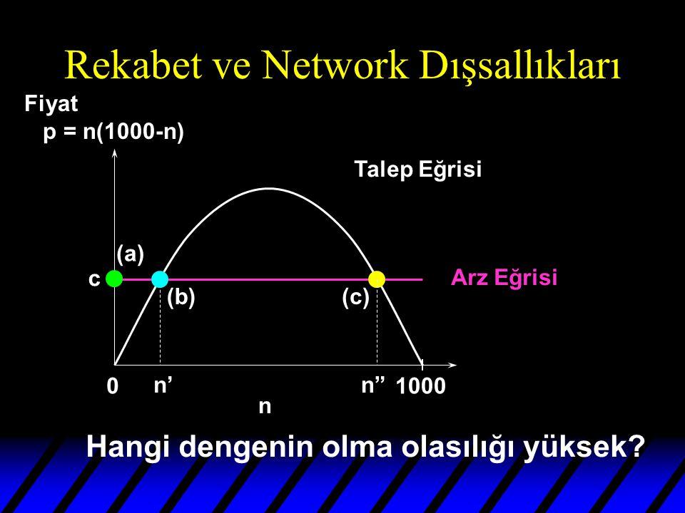 Rekabet ve Network Dışsallıkları 01000 n Talep Eğrisi Arz Eğrisi n' (b) n (c) (a) c Hangi dengenin olma olasılığı yüksek.
