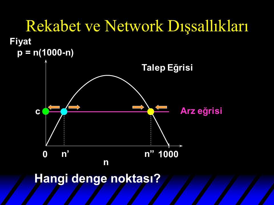 Rekabet ve Network Dışsallıkları 01000 n Talep Eğrisi Arz eğrisi n'n c Hangi denge noktası.