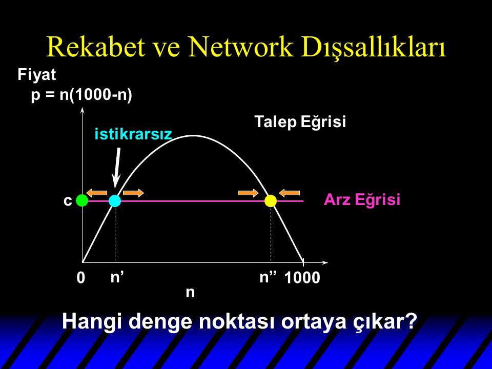 Rekabet ve Network Dışsallıkları 01000 n Talep Eğrisi Arz Eğrisi n'n c Hangi denge noktası ortaya çıkar.