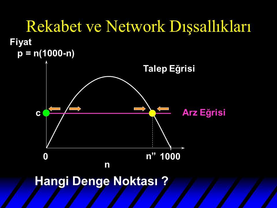 Rekabet ve Network Dışsallıkları 01000 n Talep Eğrisi Arz Eğrisi n c Hangi Denge Noktası .