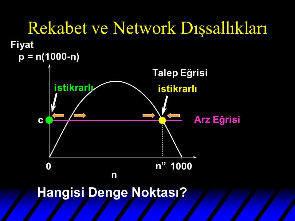 Rekabet ve Network Dışsallıkları 01000 n Talep Eğrisi Arz Eğrisi n c Hangisi Denge Noktası.