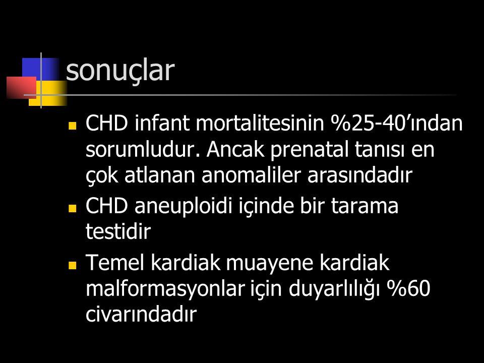sonuçlar CHD infant mortalitesinin %25-40'ından sorumludur. Ancak prenatal tanısı en çok atlanan anomaliler arasındadır CHD aneuploidi içinde bir tara