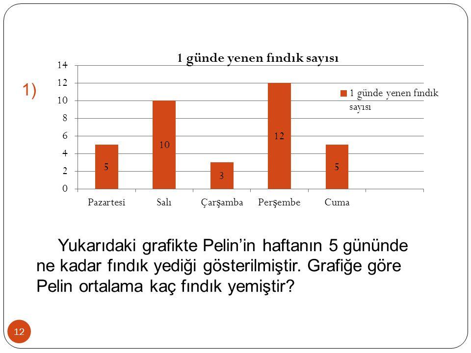 12 1) Yukarıdaki grafikte Pelin'in haftanın 5 gününde ne kadar fındık yediği gösterilmiştir. Grafiğe göre Pelin ortalama kaç fındık yemiştir?