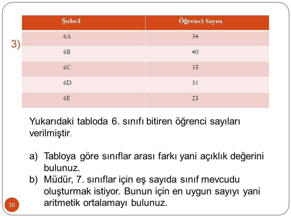 16 Ş ube3 Ö ğ renci Sayısı 6A 34 6B 40 6C 35 6D 31 6E 25 Yukarıdaki tabloda 6. sınıfı bitiren öğrenci sayıları verilmiştir. a)Tabloya göre sınıflar ar