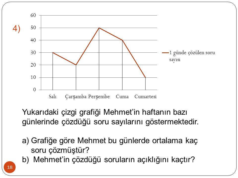 18 4) Yukarıdaki çizgi grafiği Mehmet'in haftanın bazı günlerinde çözdüğü soru sayılarını göstermektedir. a)Grafiğe göre Mehmet bu günlerde ortalama k