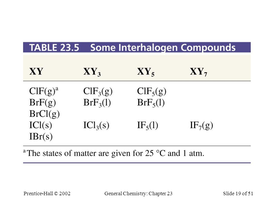 Prentice-Hall © 2002General Chemistry: Chapter 23Slide 20 of 51 Polyhalide Ions