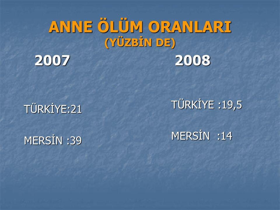 ANNE ÖLÜM ORANLARI (YÜZBİN DE) 2007 2007 TÜRKİYE:21 TÜRKİYE:21 MERSİN :39 MERSİN :39 2008 2008 TÜRKİYE :19,5 TÜRKİYE :19,5 MERSİN :14 MERSİN :14