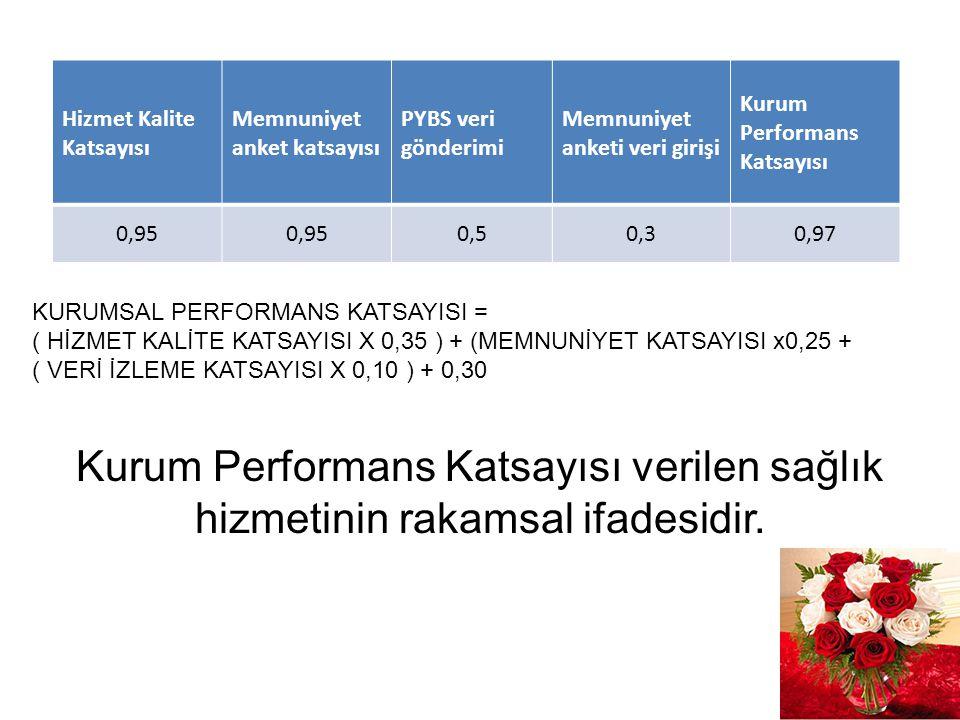 Hizmet Kalite Katsayısı Memnuniyet anket katsayısı PYBS veri gönderimi Memnuniyet anketi veri girişi Kurum Performans Katsayısı 0,95 0,50,30,97 Kurum