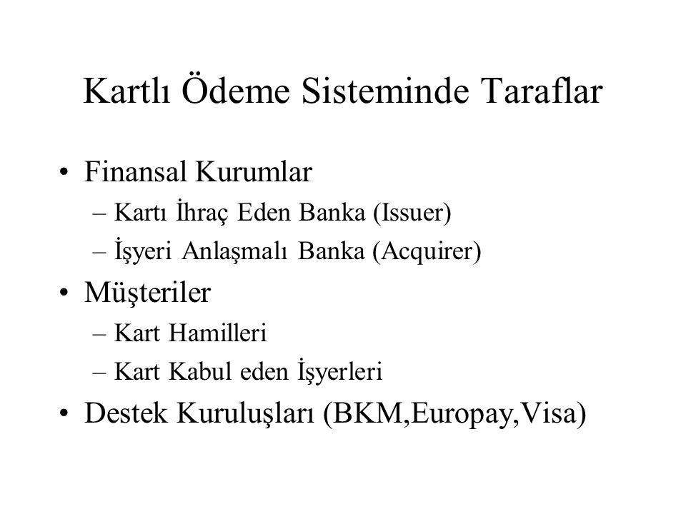 Kartlı Ödeme Sisteminde Taraflar Finansal Kurumlar –Kartı İhraç Eden Banka (Issuer) –İşyeri Anlaşmalı Banka (Acquirer) Müşteriler –Kart Hamilleri –Kar