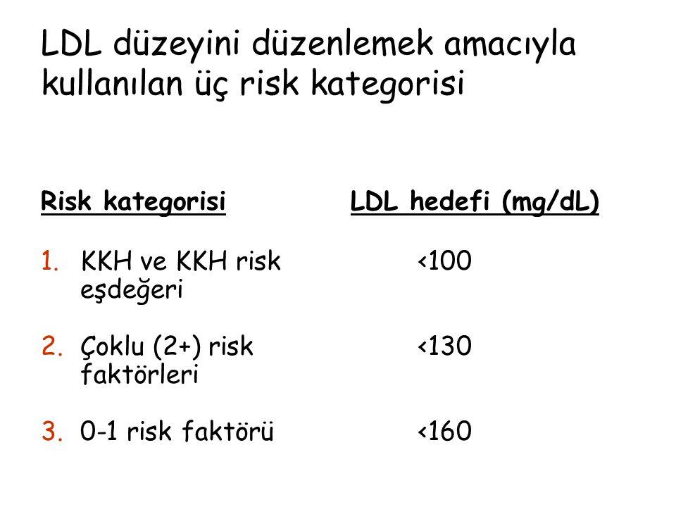 LDL düzeyini düzenlemek amacıyla kullanılan üç risk kategorisi Risk kategorisi 1.KKH ve KKH risk eşdeğeri 2.Çoklu (2+) risk faktörleri 3.0-1 risk fakt