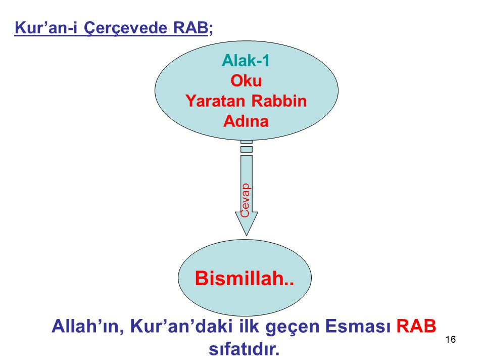 16 Alak-1 Oku Yaratan Rabbin Adına Bismillah..