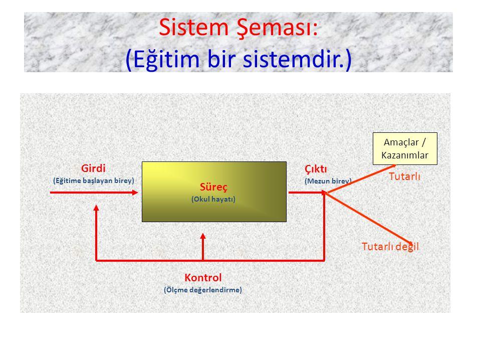 Sistem Şeması: (Eğitim bir sistemdir.) Süreç (Okul hayatı) Girdi (Eğitime başlayan birey) Çıktı (Mezun birey) Amaçlar / Kazanımlar Tutarlı Tutarlı değil Kontrol (Ölçme değerlendirme)