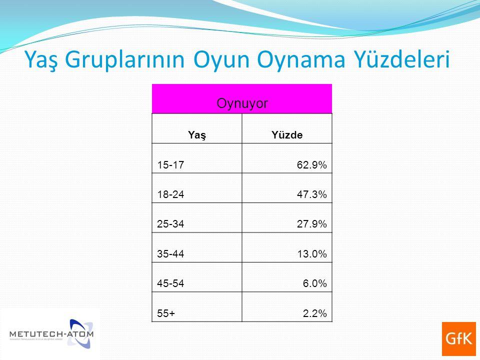 Yaş Gruplarının Oyun Oynama Yüzdeleri Oynuyor YaşYüzde 15-1762.9% 18-2447.3% 25-3427.9% 35-4413.0% 45-546.0% 55+2.2%