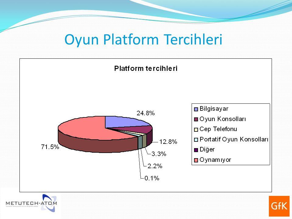 Oyun Platform Tercihleri