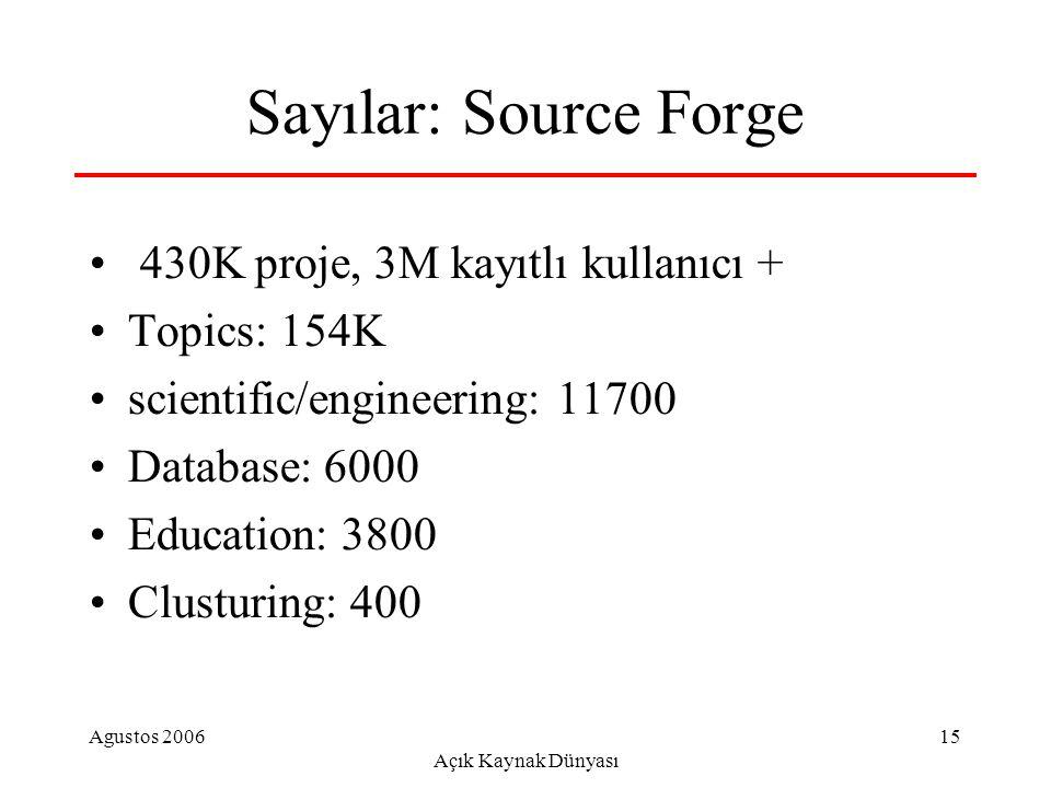Agustos 2006 Açık Kaynak Dünyası 15 Sayılar: Source Forge 430K proje, 3M kayıtlı kullanıcı + Topics: 154K scientific/engineering: 11700 Database: 6000