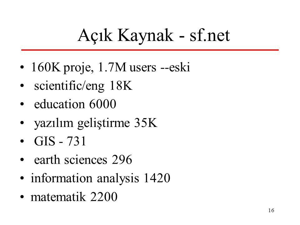16 Açık Kaynak - sf.net 160K proje, 1.7M users --eski scientific/eng 18K education 6000 yazılım geliştirme 35K GIS - 731 earth sciences 296 informatio