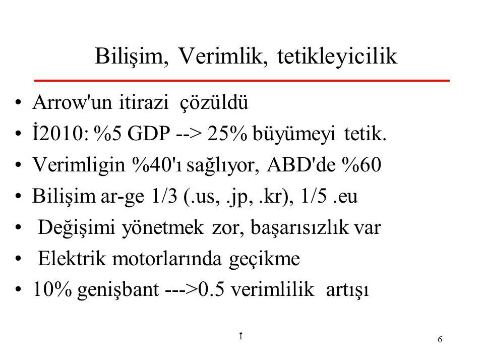 İ 6 Bilişim, Verimlik, tetikleyicilik Arrow'un itirazi çözüldü İ2010: %5 GDP --> 25% büyümeyi tetik. Verimligin %40'ı sağlıyor, ABD'de %60 Bilişim ar-