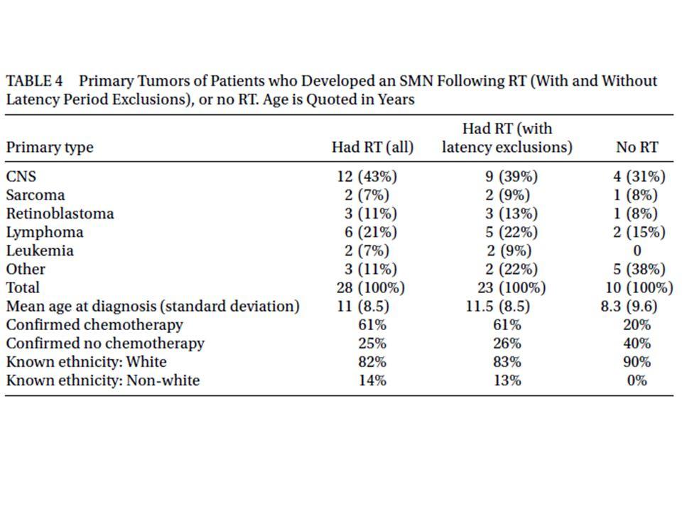 Kohorttaki RT alan hastaların %29'u, RT almayan hastaların % 40'ı öldü.
