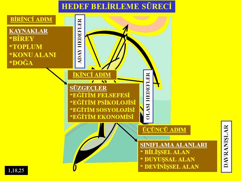 UZAK HEDEFLER HEDEFLERİN DİKEY SIRALANMASI GENEL HEDEFLER ÖZEL HEDEFLER 17,37