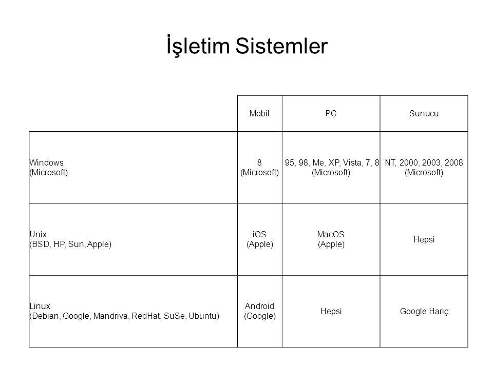 İşletim Sistemler MobilPCSunucu Windows (Microsoft) 8 (Microsoft) 95, 98, Me, XP, Vista, 7, 8 (Microsoft) NT, 2000, 2003, 2008 (Microsoft) Unix (BSD, HP, Sun, Apple) iOS (Apple) MacOS (Apple) Hepsi Linux (Debian, Google, Mandriva, RedHat, SuSe, Ubuntu) Android (Google) HepsiGoogle Hariç