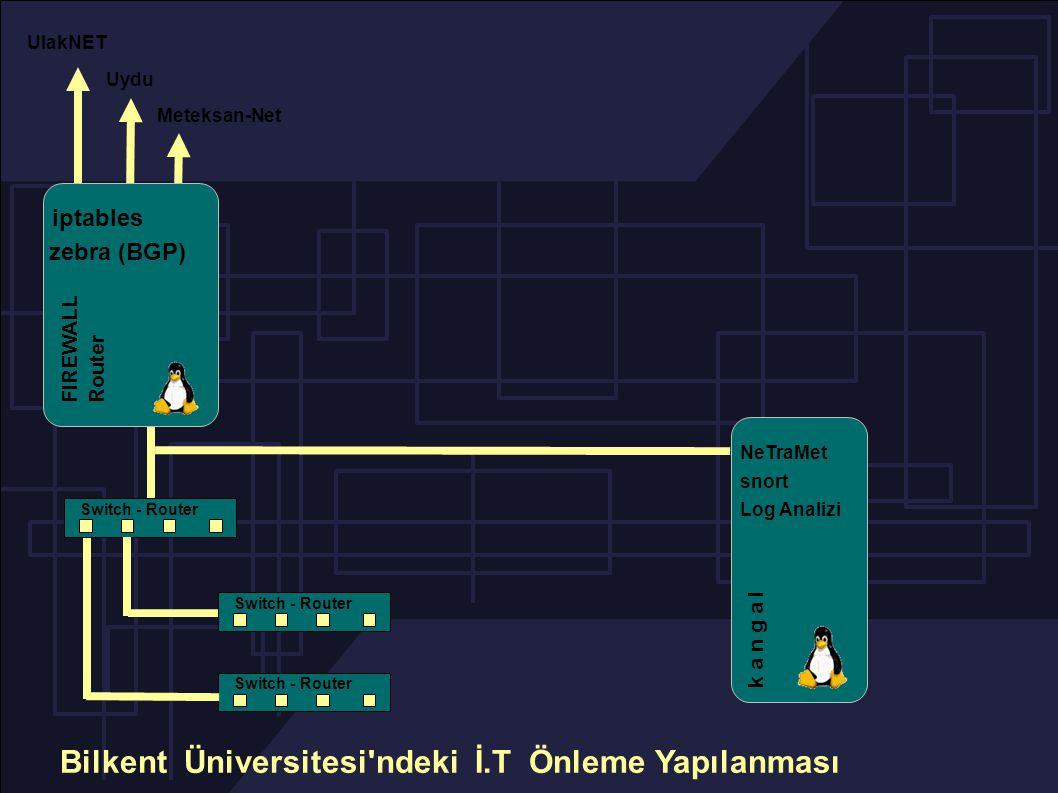 Switch - Router UlakNET Meteksan-Net Uydu NeTraMet snort Log Analizi k a n g a l iptables FIREWALL Router zebra (BGP) Bilkent Üniversitesi ndeki İ.T Önleme Yapılanması