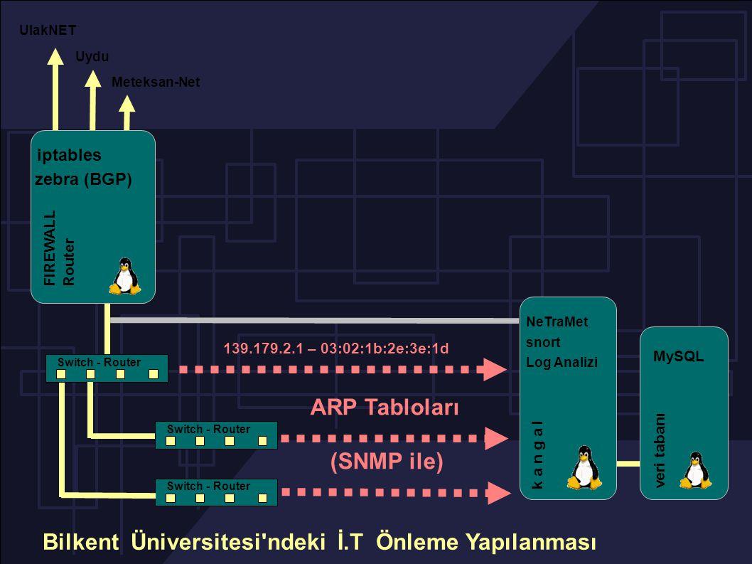 Switch - Router UlakNET Meteksan-Net Uydu NeTraMet snort Log Analizi k a n g a l veri tabanı MySQL iptables FIREWALL Router zebra (BGP) Bilkent Üniversitesi ndeki İ.T Önleme Yapılanması ARP Tabloları (SNMP ile) 139.179.2.1 – 03:02:1b:2e:3e:1d