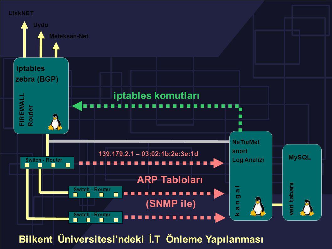 Switch - Router UlakNET Meteksan-Net Uydu NeTraMet snort Log Analizi k a n g a l veri tabanı MySQL iptables komutları iptables FIREWALL Router zebra (BGP) Bilkent Üniversitesi ndeki İ.T Önleme Yapılanması ARP Tabloları (SNMP ile) 139.179.2.1 – 03:02:1b:2e:3e:1d